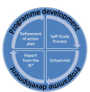 Primary Years Programme / IB School evaluation 2021