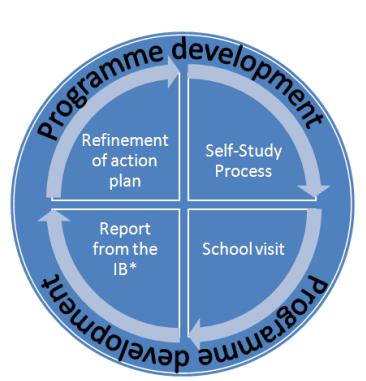 IB School Evaluation